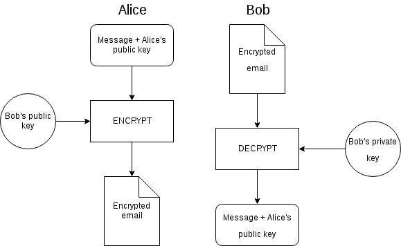 Pgp the privacy guide initial contact over pgp unsigned figure ccuart Choice Image